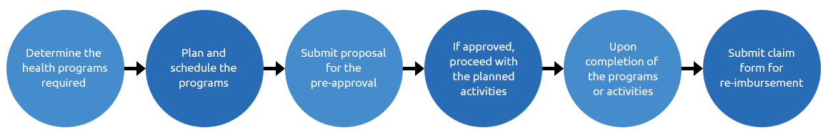 application-process_03